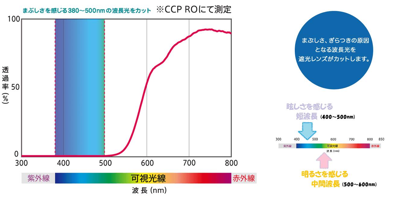 CCPカット率
